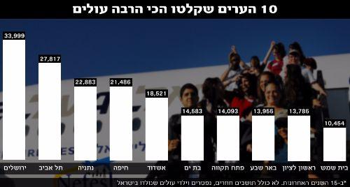 Alya Israel- quelques chiffres